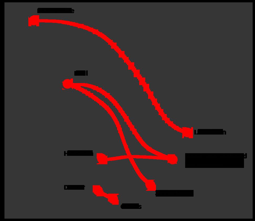 Routes Engeland